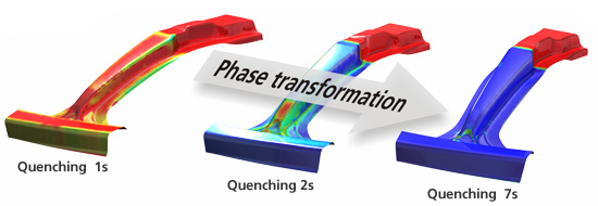 Quenching – heat flow and phase transformation