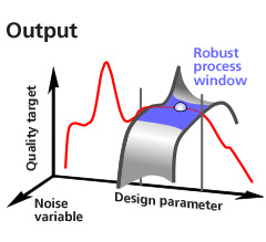 Robust process window in the robust analysis