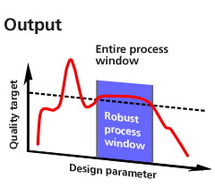 Robust process window for the sensitivity analysis